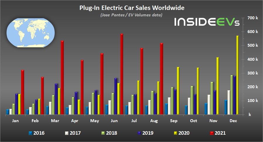 2021 Ağustos Ayı Elektrikli ve Hibrit Araç Satışları